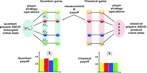 Game theory research papers